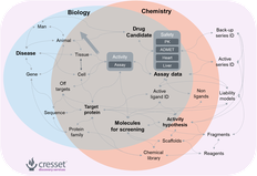Cresset technology steers molecular discovery