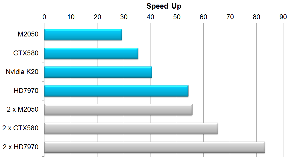 BlazeGPU Speed Data