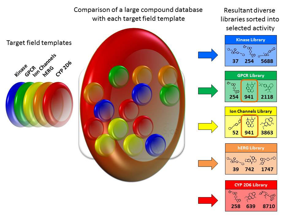 Comparison of a large compound database with each target field template
