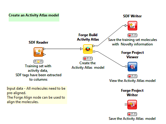 Create an Activity Atlas model in KNIME
