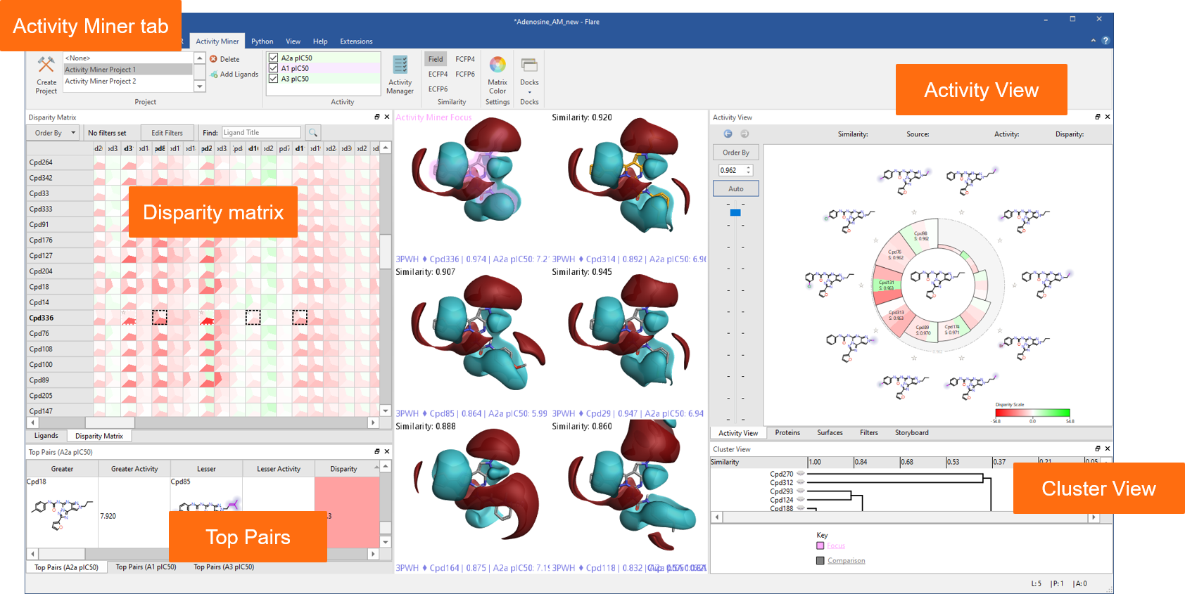 Figure 2: Activity Miner shows you multiple views of the data to help you find key molecule pairs in your SAR.