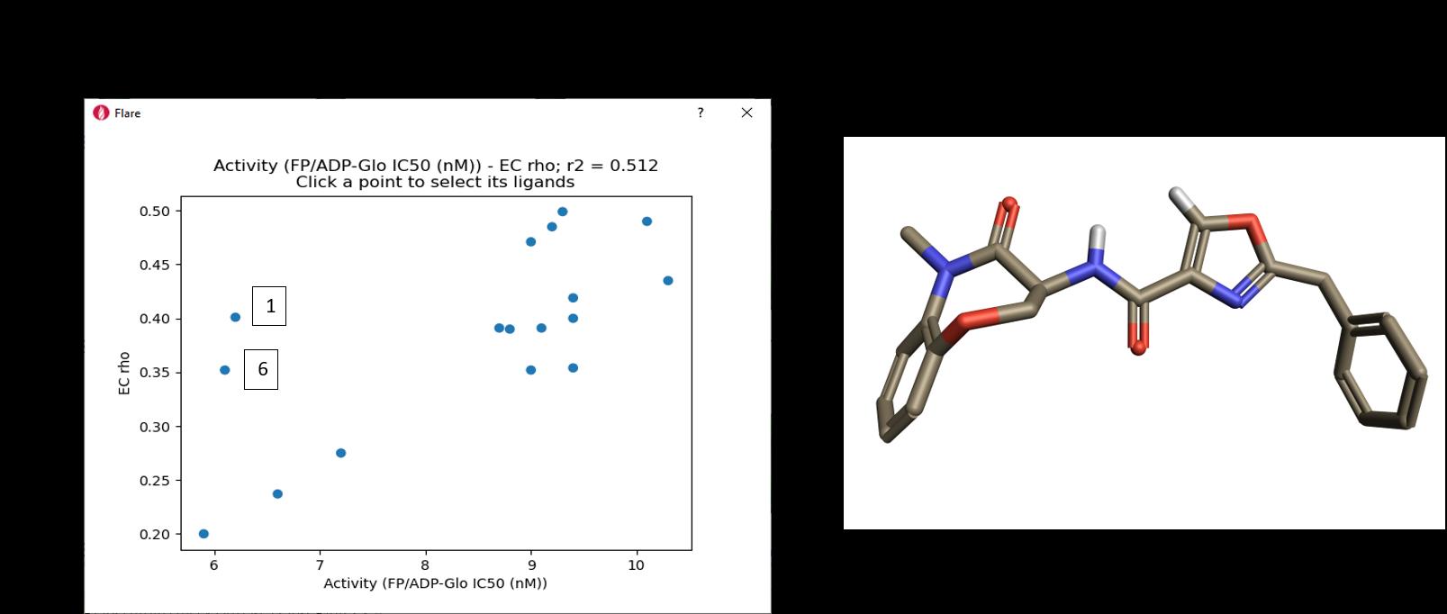 Figure 11_ Correlation of EC scores with activity range and Oxazole 6