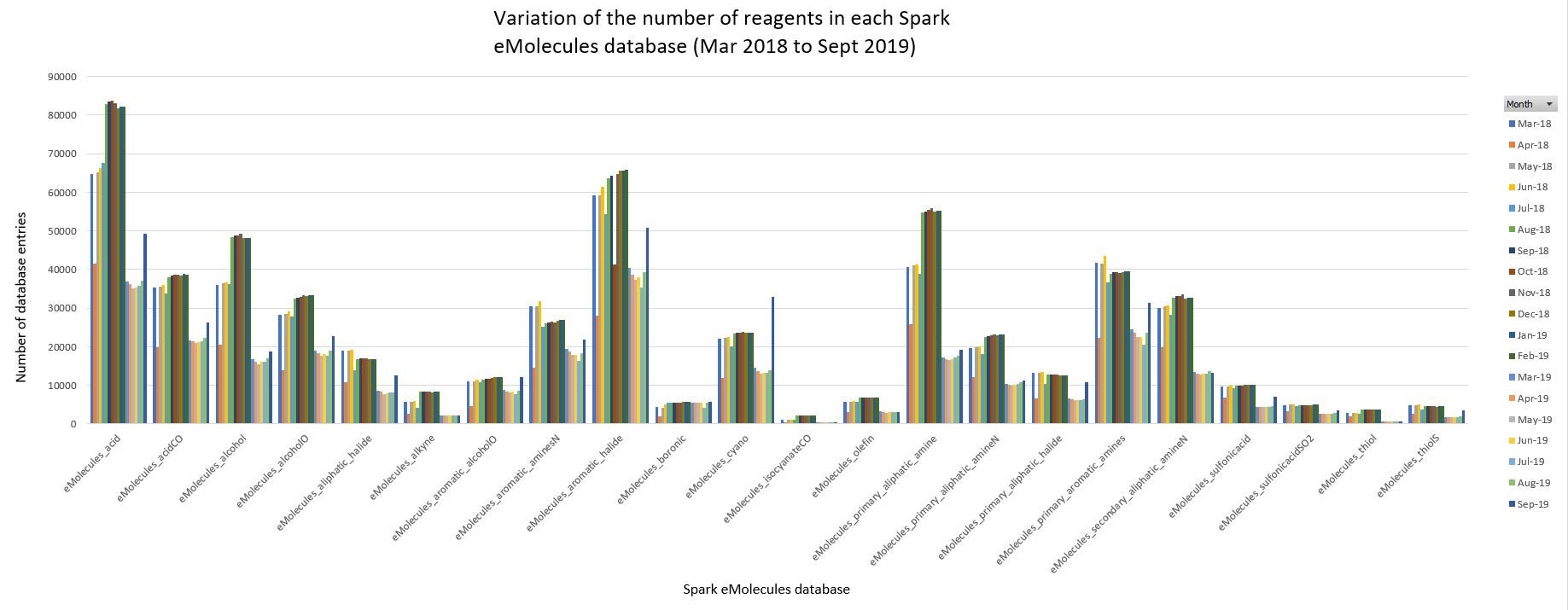 Monthly variation of the number of reagents contained in each Spark eMolecules database