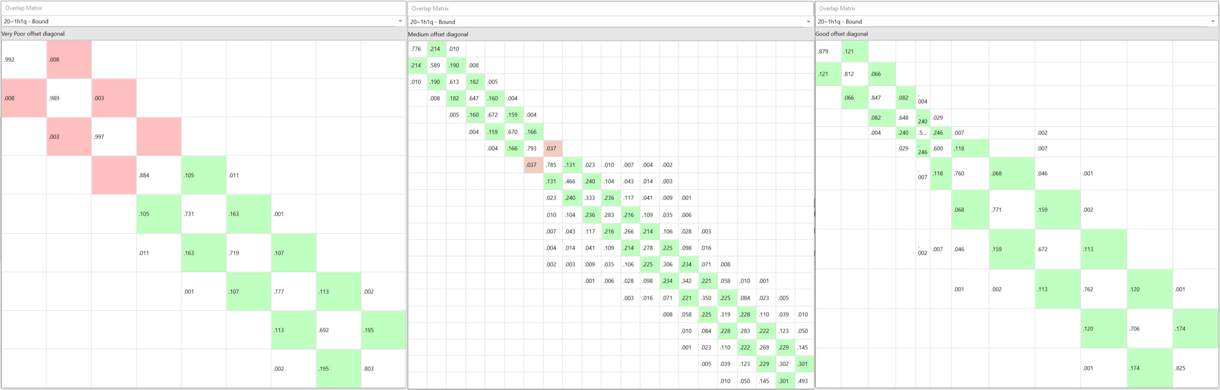 Figure 2. Comparison between under-sampling, over-sampling and adaptive Lambda scheduling