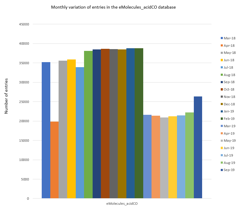 Monthly variation in the number of entries in the eMolecules_acidCO database