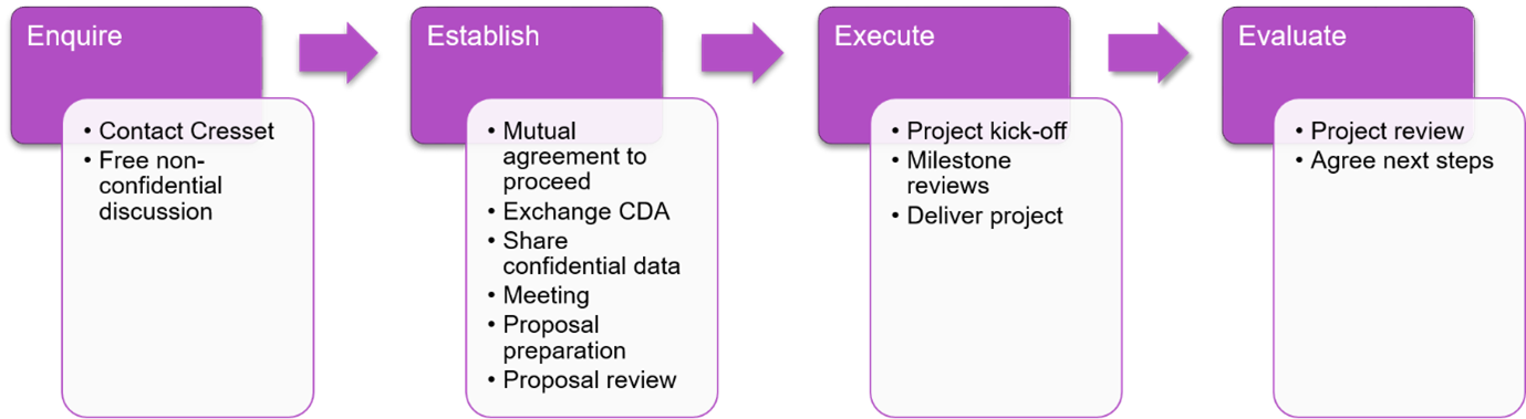 Figure 3_A typical workflow of a Cresset Discovery Services collaboration.