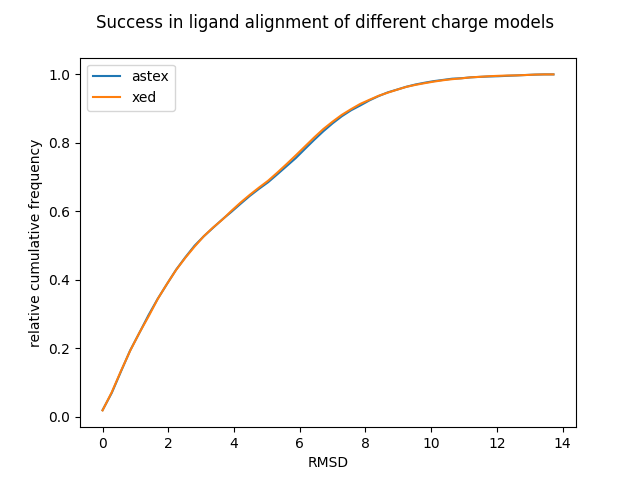 Figure 4. Relative cumulative frequency plot indicating the performance of the two charge models in ligand alignment calculations
