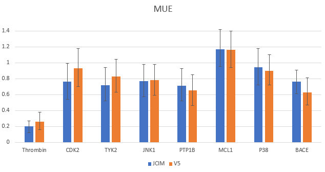 Figure 5. MUE comparing published data and latest Flare V5 results for benchmark data set