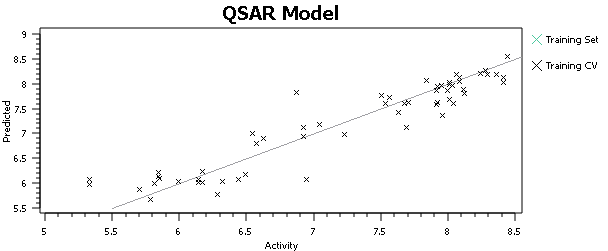 Improved QSAR results