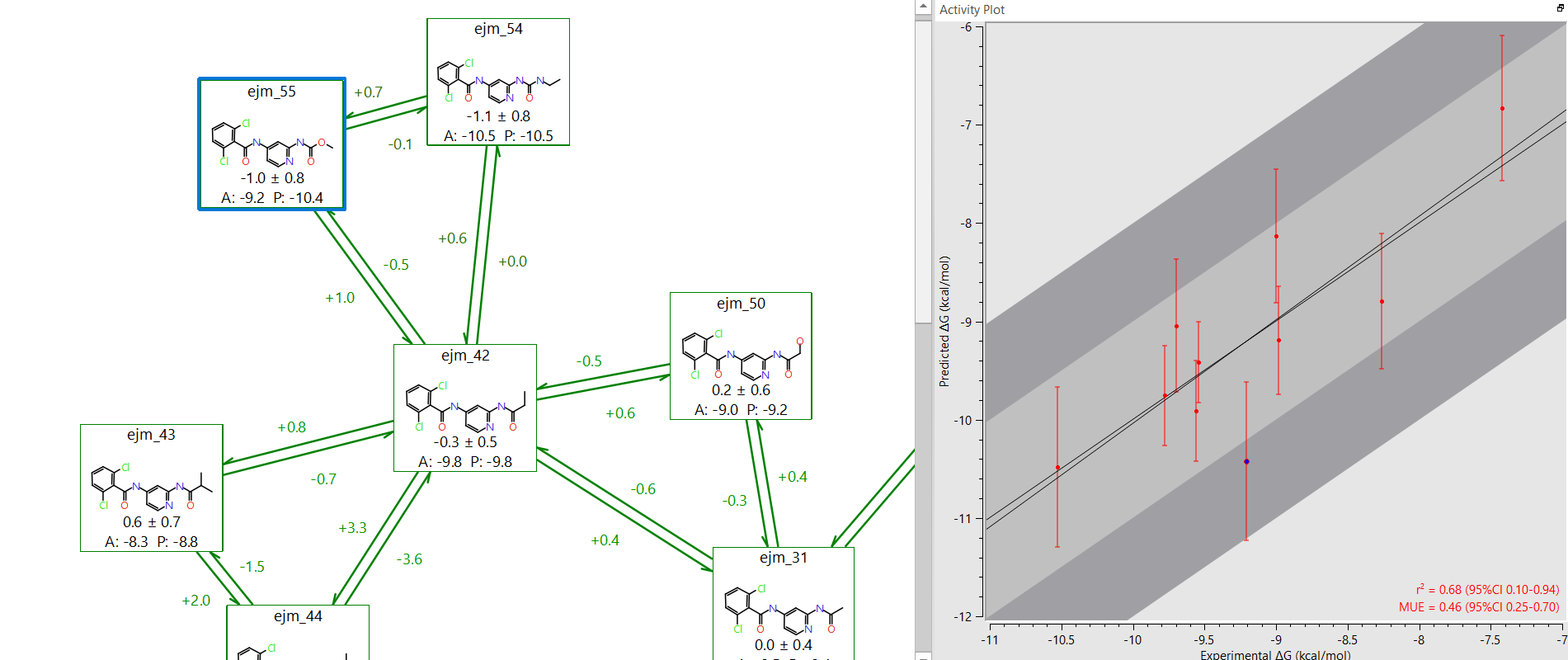 Identify potential outliers on the experimental-predicted activity plot
