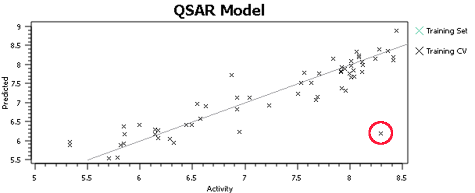Initial QSAR results