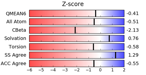 QMEAN Z-score provides an estimate of the 'degree of nativeness' of the structural features observed in the model on a global scale