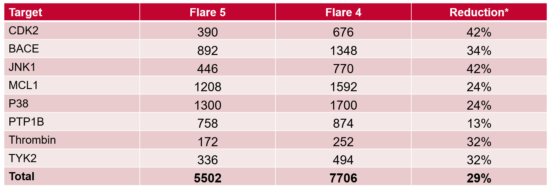 Table 1. Number of total Lambda windows required in Flare V5 vs V4