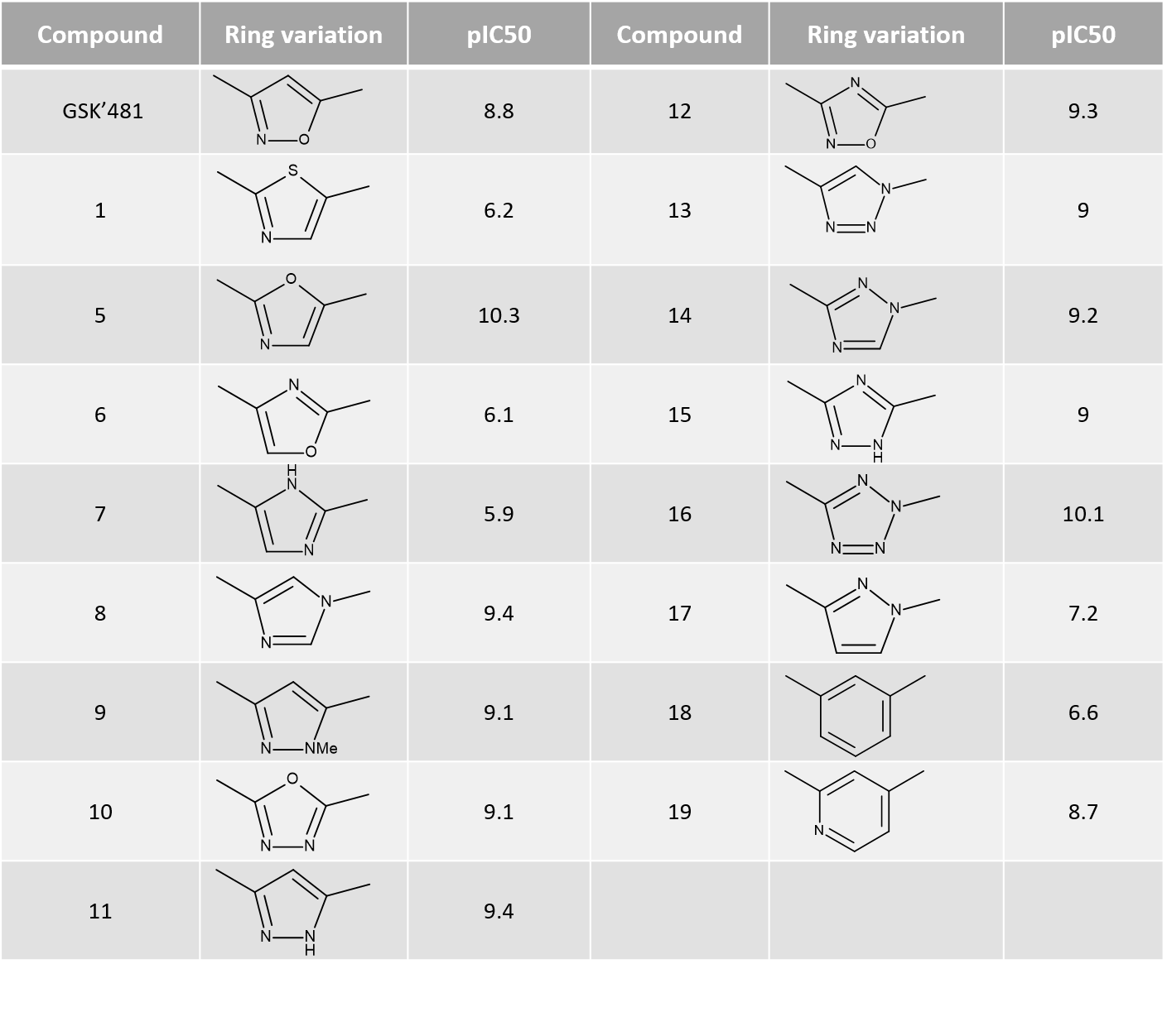 Table 1_Ring variations and their pIC50