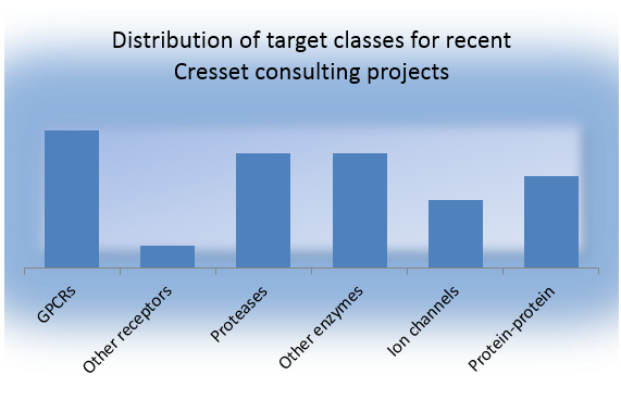 Distribution of target classes for recent Cresset consulting projects