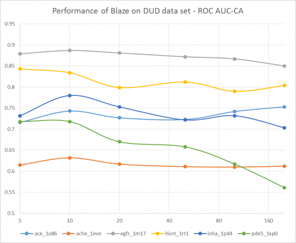 Performance of Blaze on DUD data set - ROC AUC-CA