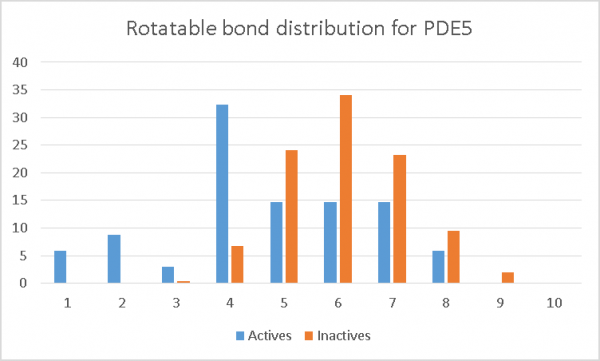 Rotatable bone description for PDE5