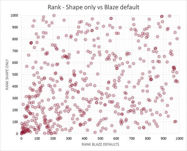 blaze_shape_vs_defaults