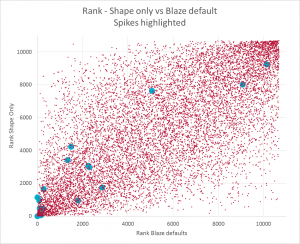 blaze_shape_vs_defaults_2