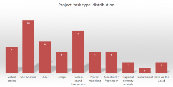 Project task type distribution