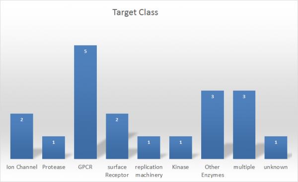 Target class
