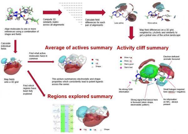 Methodology_Average of actives summary_Activity cliff summary_Regions explored summary